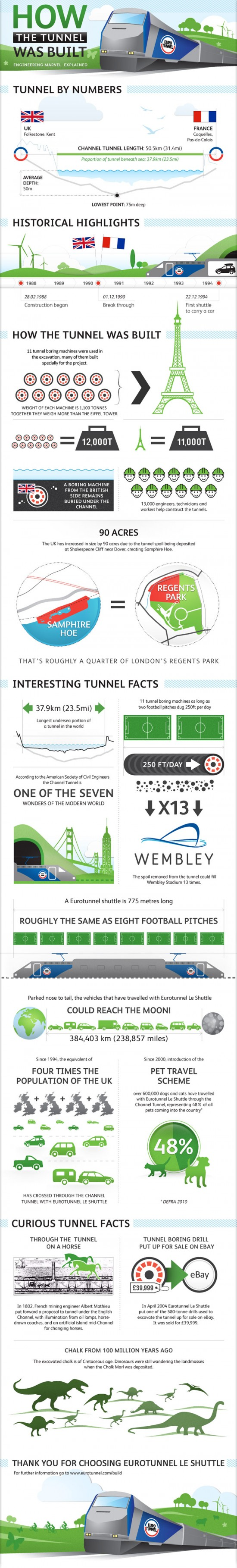 Infographic - How the channel tunnel was built