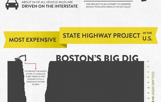 Infographic-The-Most-Amazing-Construction-Projects-Rock-Dirt