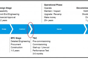 Life Cycle of a Process Plant