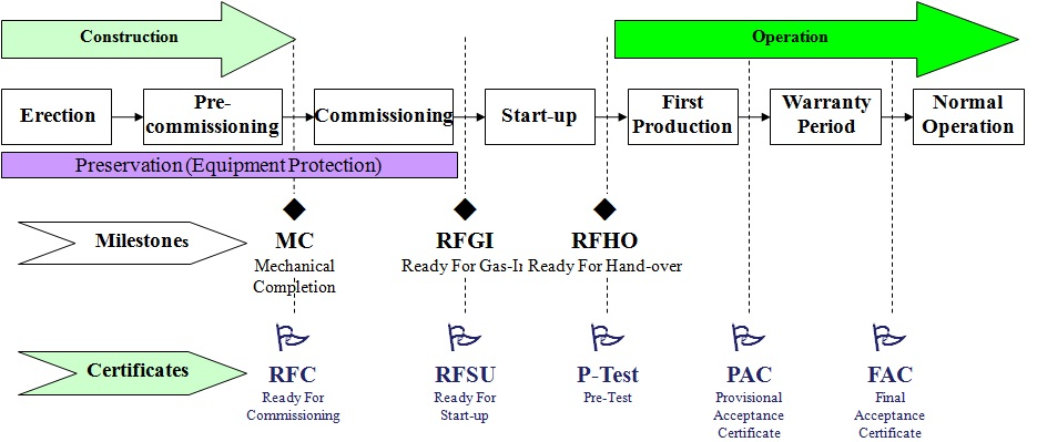 Overall Overview of Pre-commissioning and Commissioning Activities