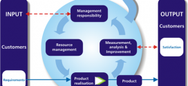 SQ - model of a process-based quality management system