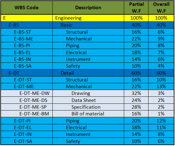 Sample WBS - Engineering