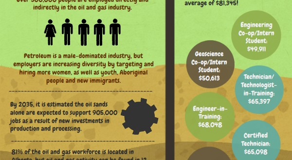 Infographic - Careers In The Oil And Gas Industry - Talentegg