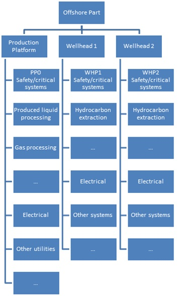 commissioning - System Hierarchy 2