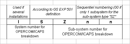 commissioning - System Hierarchy 4