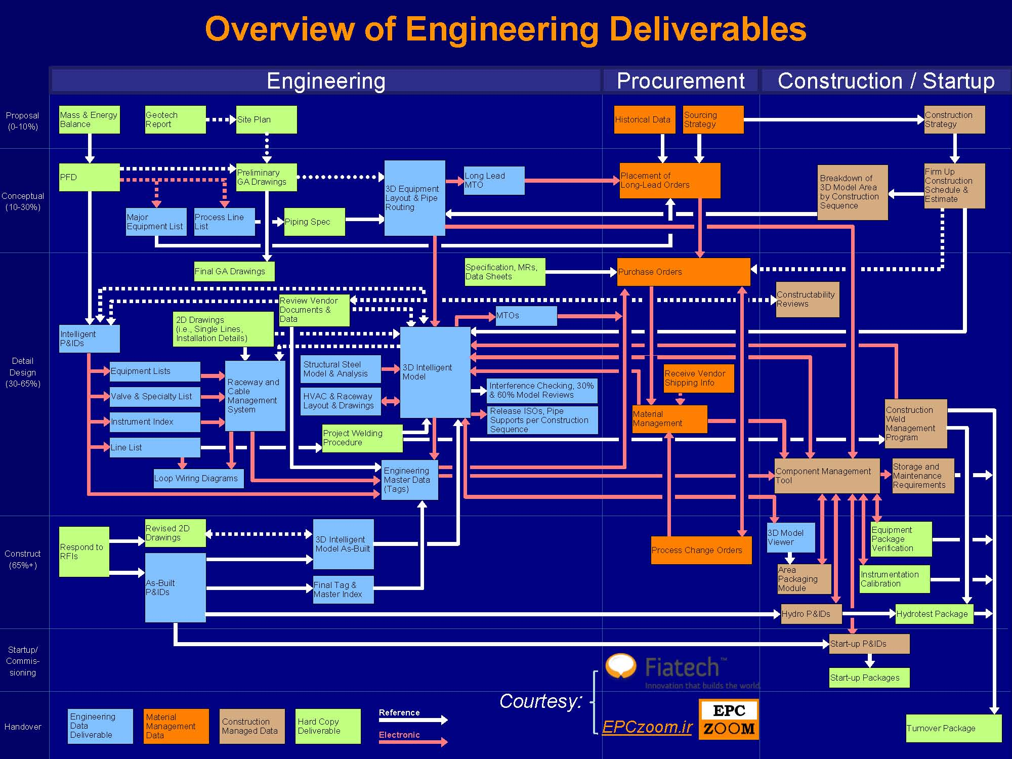 E - Overview of Engineering Deliverables - EPCzoom.ir